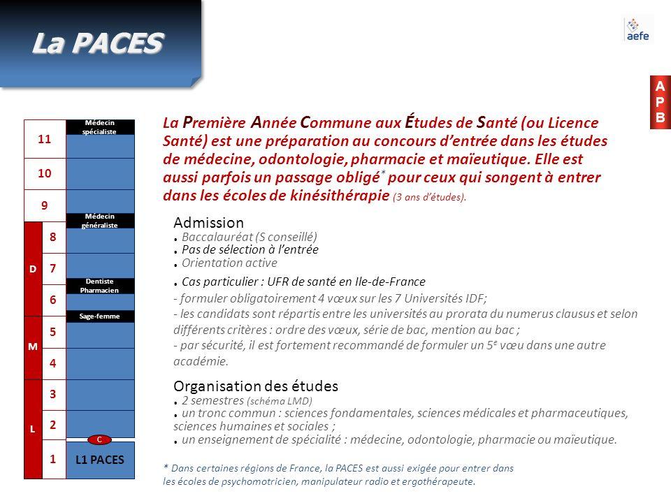 APBAPB La P remière A nnée C ommune aux É tudes de S anté (ou Licence Santé) est une préparation au concours dentrée dans les études de médecine, odon