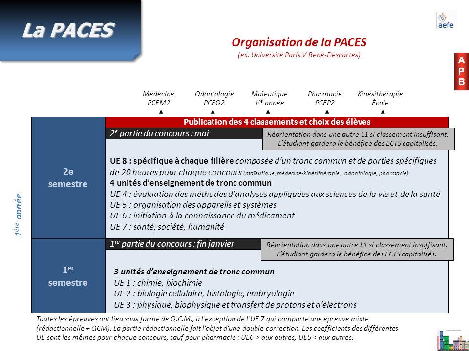 APBAPB Organisation de la PACES (ex. Université Paris V René-Descartes) 1 ère année Toutes les épreuves ont lieu sous forme de Q.C.M., à lexception de