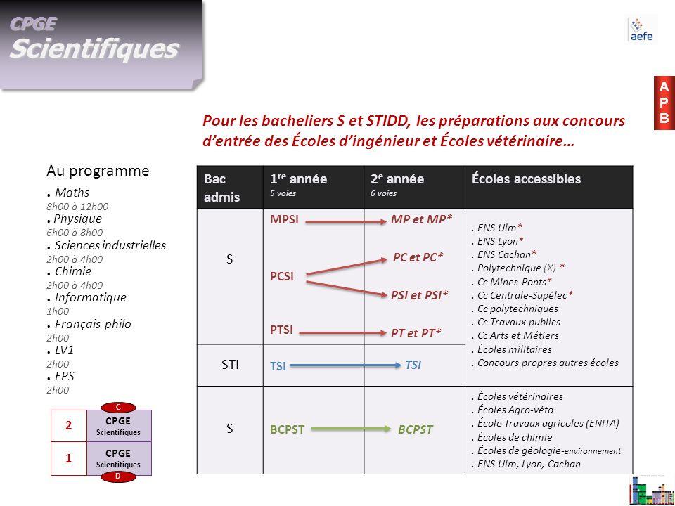 APBAPB CPGE Scientifiques CPGE Scientifiques D C 1 2 CPGE Scientifiques. Maths 8h00 à 12h00. Physique 6h00 à 8h00. Sciences industrielles 2h00 à 4h00.