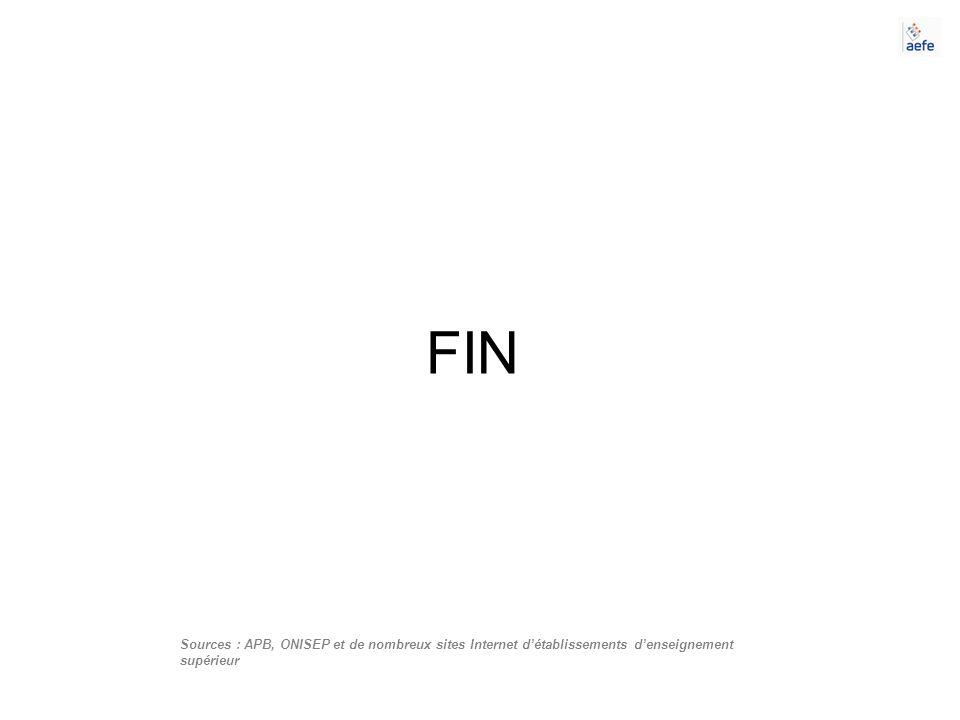 FIN Sources : APB, ONISEP et de nombreux sites Internet détablissements denseignement supérieur