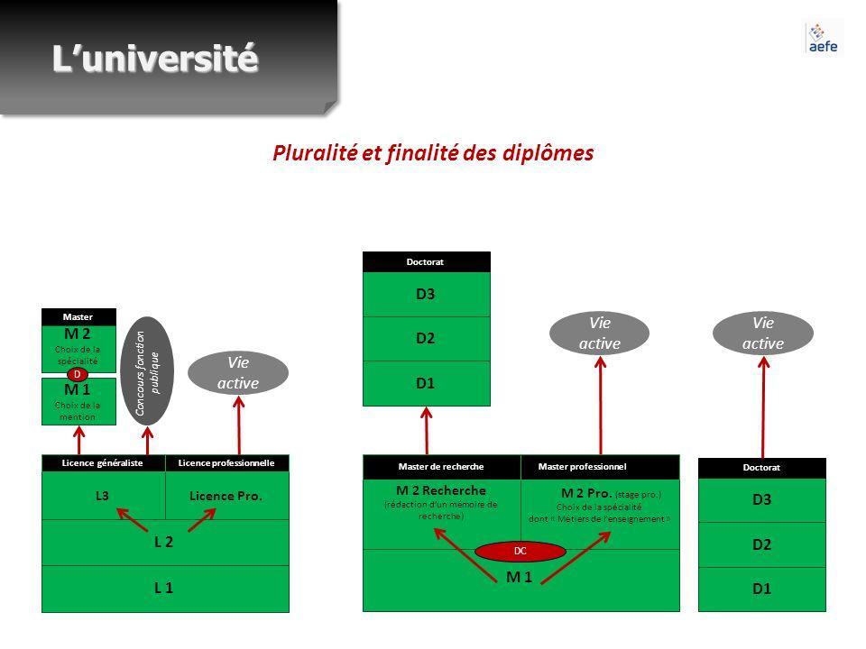 Pluralité et finalité des diplômes L 2 L 1 L3 Licence généraliste Licence Pro. Licence professionnelle Master M 2 Choix de la spécialité M 1 Choix de