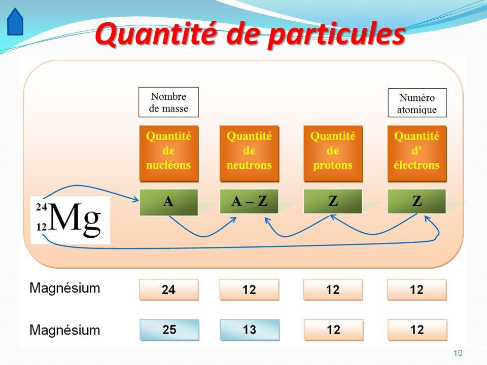9 Le magnésium Le magnésium est un élément chimique, de symbole Mg et de numéro atomique 12. On écrit 12 Mg. Son nombre de masse est 24. On écrit 24 M