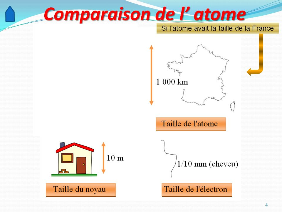 4 Comparaison de l atome Si latome avait la taille de la France