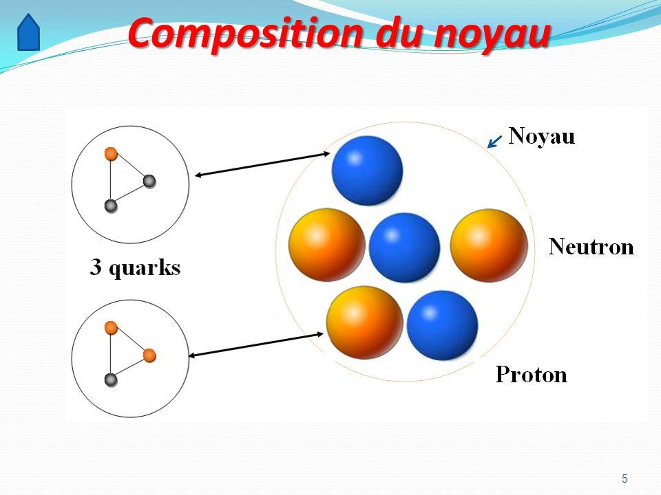 5 Composition du noyau