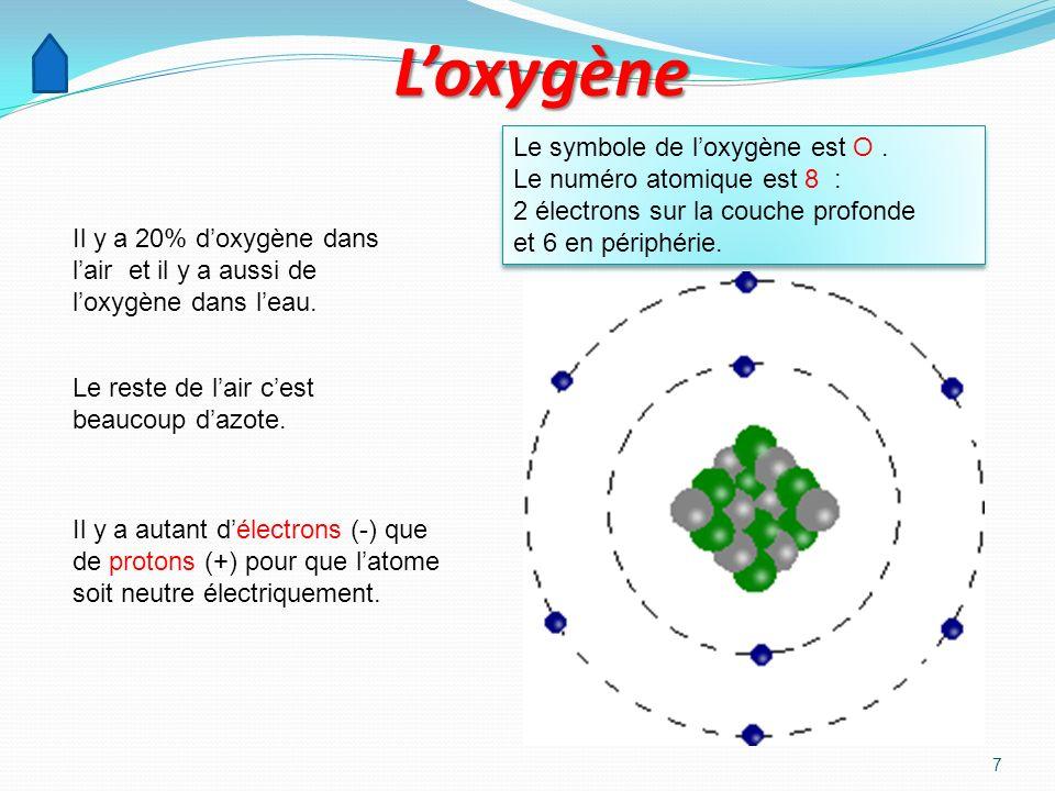 6 LHydrogène Latome dhydrogène est de plus simple des atomes: un proton et un électron. Il ny a pas dhydrogène dans lair mais il y en a dans leau. Le