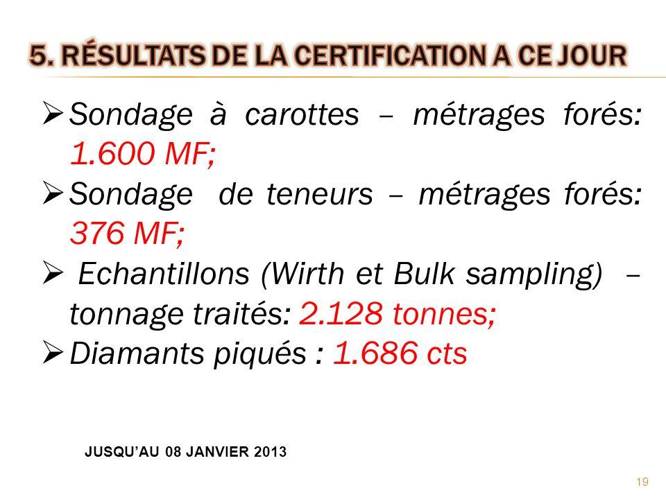 Sondage à carottes – métrages forés: 1.600 MF; Sondage de teneurs – métrages forés: 376 MF; Echantillons (Wirth et Bulk sampling) – tonnage traités: 2