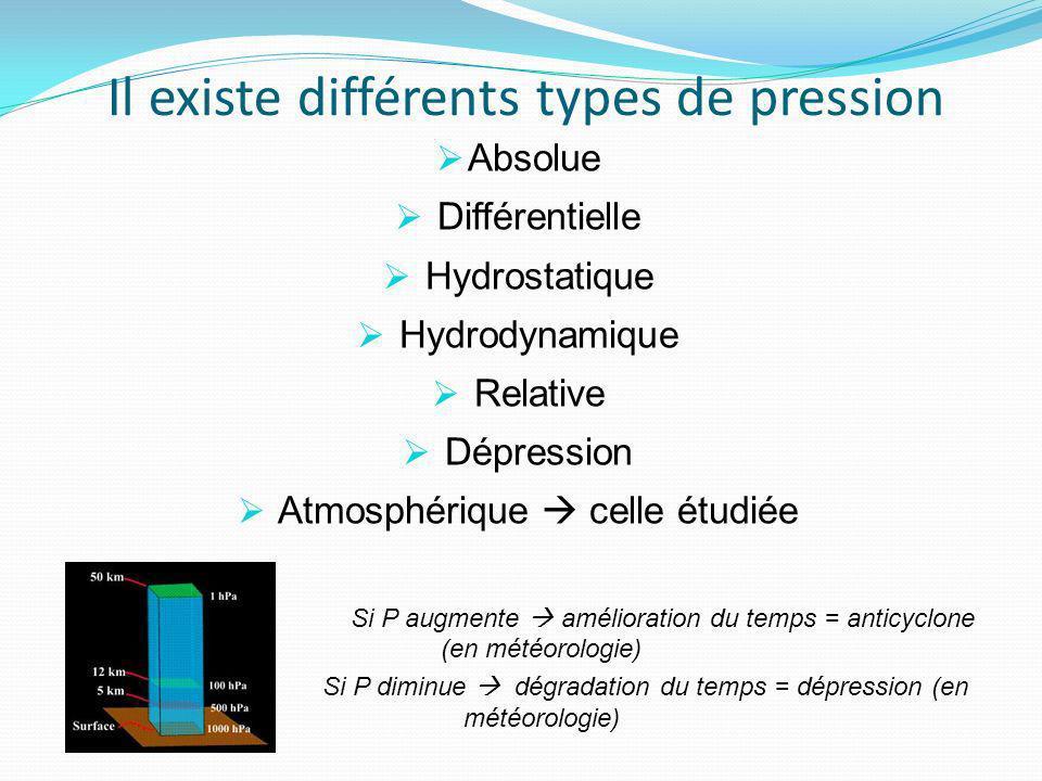 Il existe différents types de pression Absolue Différentielle Hydrostatique Hydrodynamique Relative Dépression Atmosphérique celle étudiée Si P augmen