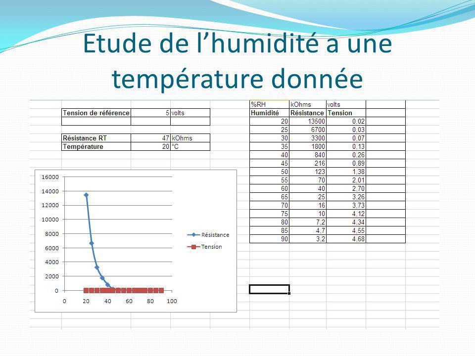 Etude de lhumidité a une température donnée