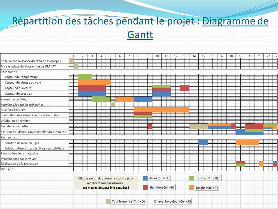 Répartition des tâches pendant le projet : Diagramme de Gantt