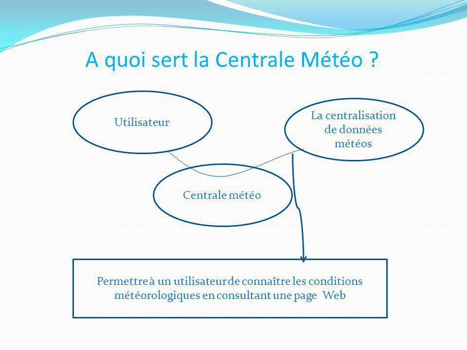 A quoi sert la Centrale Météo ? La centralisation de données météos Centrale météo Utilisateur Permettre à un utilisateur de connaître les conditions