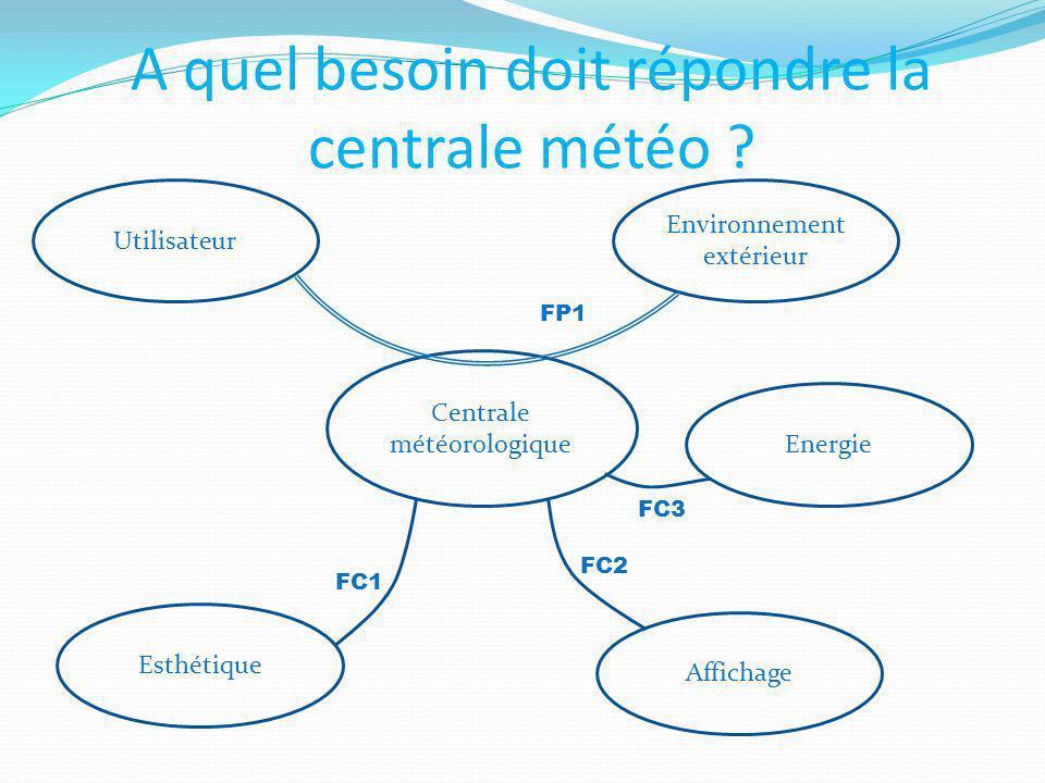 Centrale météorologique A quel besoin doit répondre la centrale météo ? Esthétique Affichage Energie FC1 FC2 FP1 FC3 Utilisateur Environnement extérie