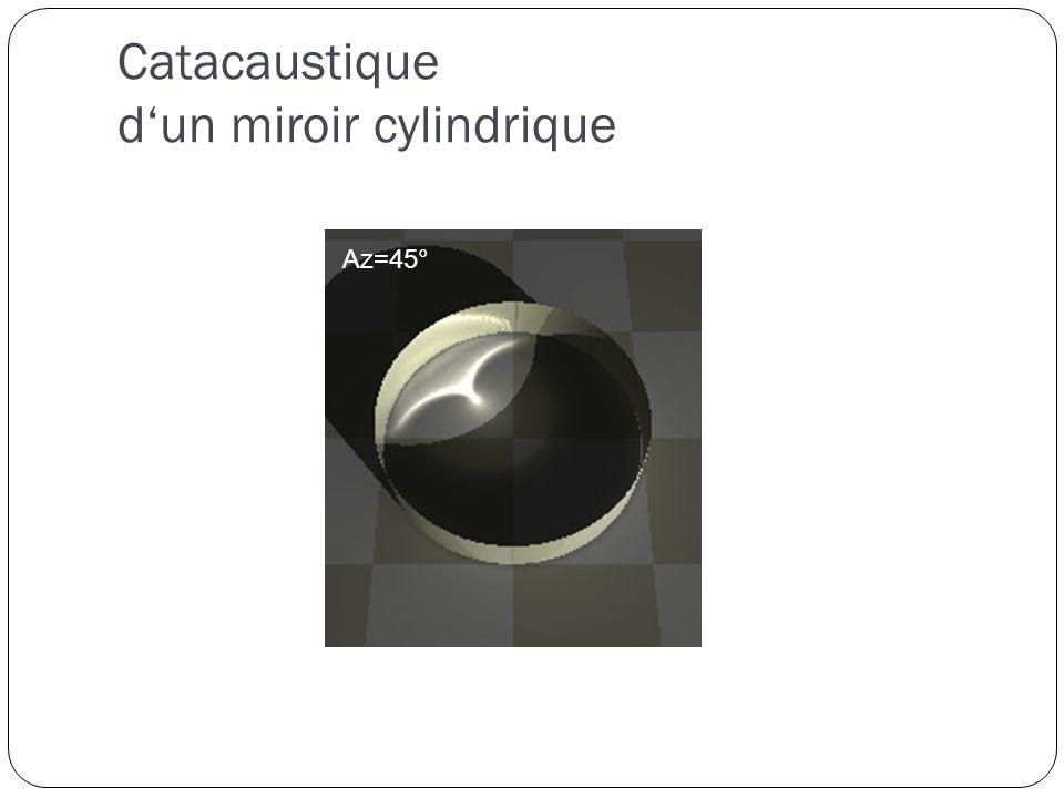 Az=-45° Catacaustique dun miroir cylindrique Az=0°Az=45°