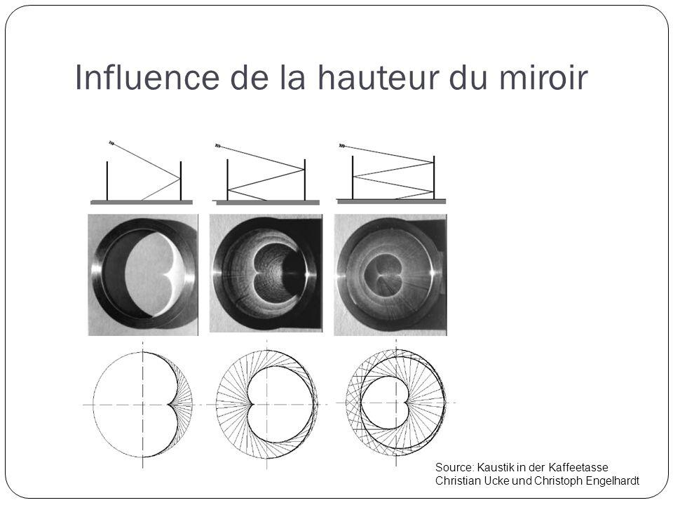 Source: Kaustik in der Kaffeetasse Christian Ucke und Christoph Engelhardt Influence de la hauteur du miroir