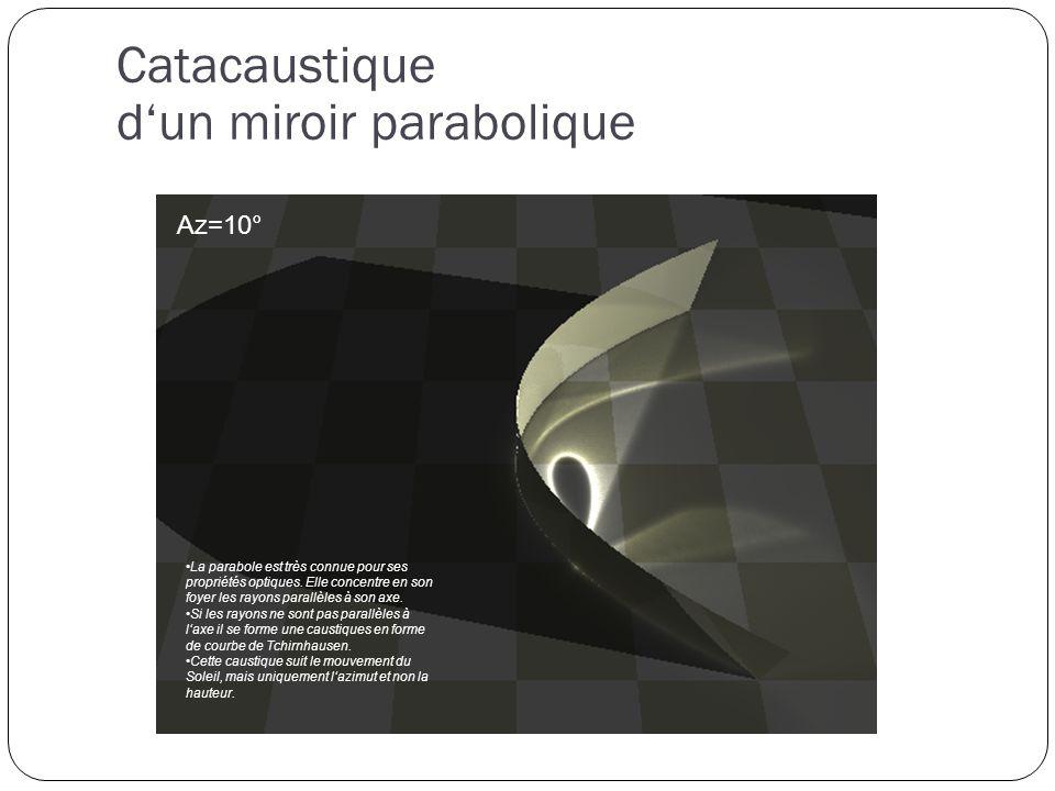 Az=-10° Catacaustique dun miroir parabolique Az=0° Az=10° La parabole est très connue pour ses propriétés optiques.