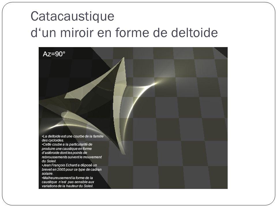 Az=-45° Catacaustique dun miroir en forme de deltoide Az=0° Az=90° La deltoide est une courbe de la famille des cycloides.