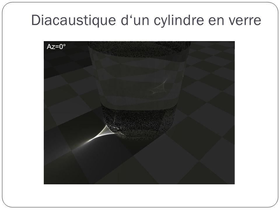 Az=-10° Diacaustique dun cylindre en verre Az=0° Az=30°Az=0°