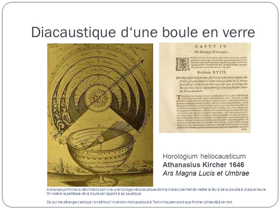 Horologium heliocausticum Athanasius Kircher 1646 Ars Magna Lucis et Umbrae Anthanasius Kircher a décrit dans son livre une horloge héliocaustique dont la chaleur permet de mettre le feu à de la poudre à chaque heure.