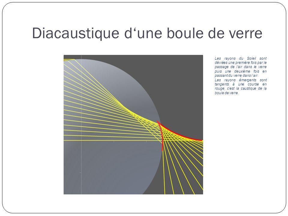 Diacaustique dune boule de verre Les rayons du Soleil sont déviées une première fois par le passage de lair dans le verre puis une deuxième fois en passant du verre dans lair.