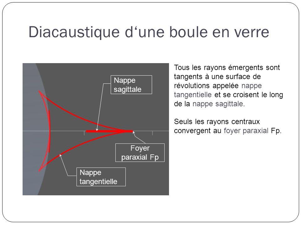 Tous les rayons émergents sont tangents à une surface de révolutions appelée nappe tangentielle et se croisent le long de la nappe sagittale.