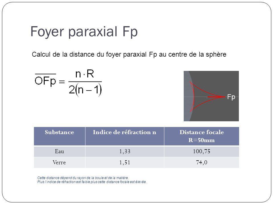 SubstanceIndice de réfraction nDistance focale R=50mm Eau1,33100,75 Verre1,5174,0 Calcul de la distance du foyer paraxial Fp au centre de la sphère Fp Cette distance dépend du rayon de la boule et de la matière.
