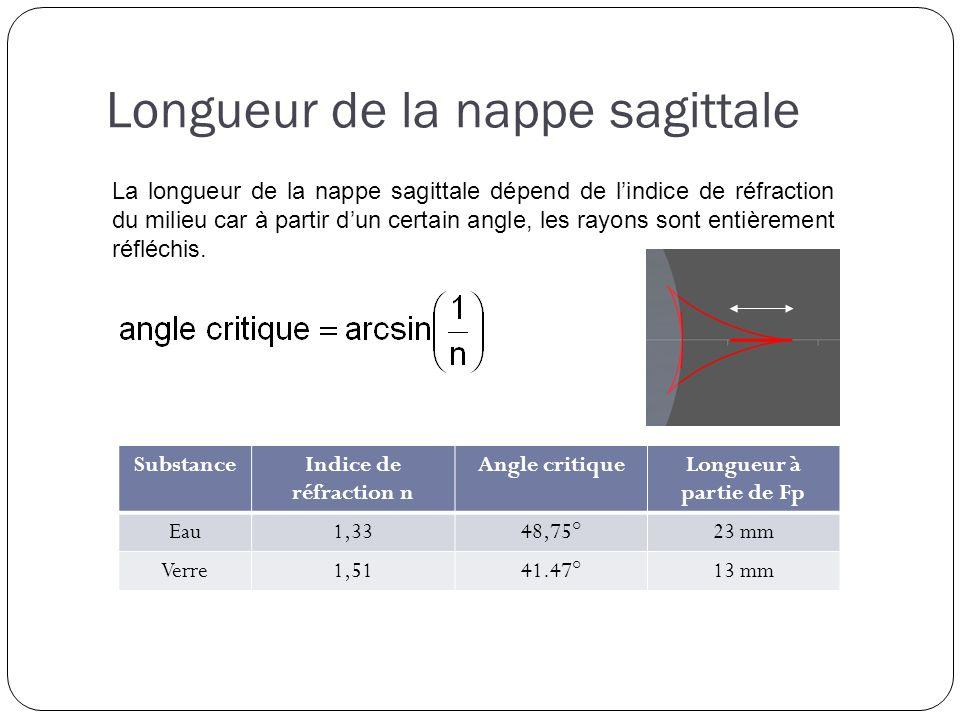 Longueur de la nappe sagittale SubstanceIndice de réfraction n Angle critiqueLongueur à partie de Fp Eau1,3348,75°23 mm Verre1,5141.47°13 mm La longueur de la nappe sagittale dépend de lindice de réfraction du milieu car à partir dun certain angle, les rayons sont entièrement réfléchis.