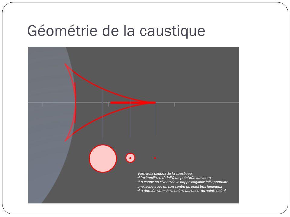 Géométrie de la caustique Voici trois coupes de la caustique: Lextrémité se réduit à un point très lumineux La coupe au niveau de la nappe sagittale fait apparaitre une tache avec en son centre un point très lumineux La dernière tranche montre labsence du point central.