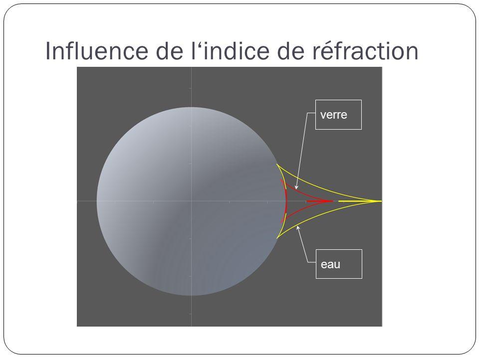 Influence de lindice de réfraction verre eau