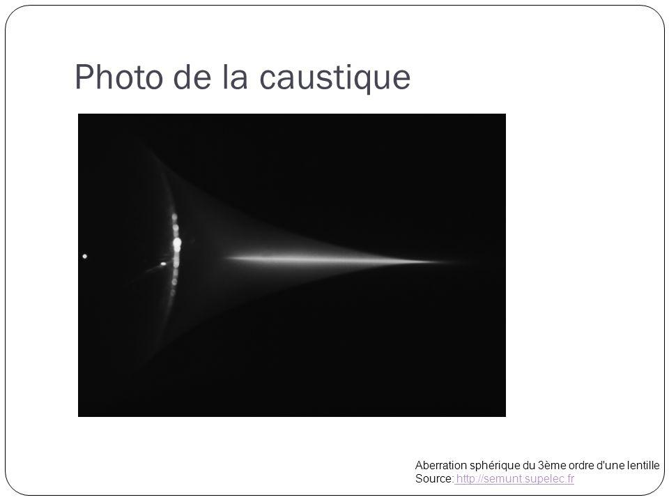 Photo de la caustique Aberration sphérique du 3ème ordre d une lentille Source: http://semunt.supelec.fr http://semunt.supelec.fr