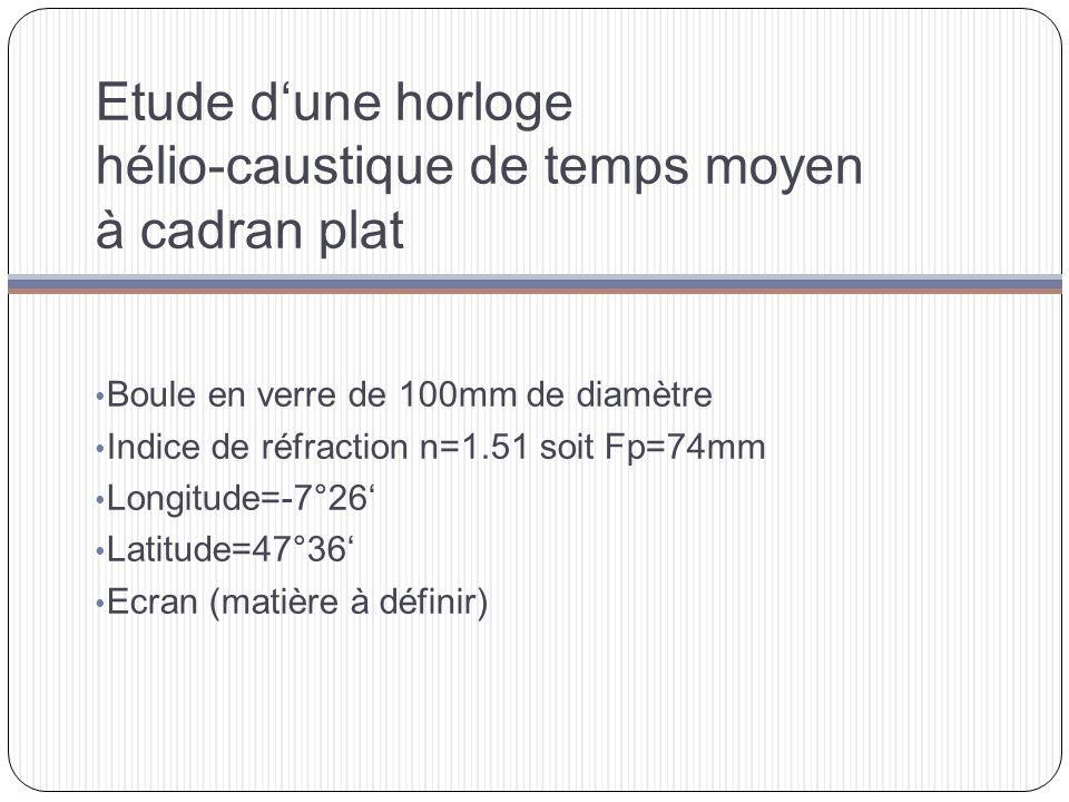 Etude dune horloge hélio-caustique de temps moyen à cadran plat Boule en verre de 100mm de diamètre Indice de réfraction n=1.51 soit Fp=74mm Longitude=-7°26 Latitude=47°36 Ecran (matière à définir)