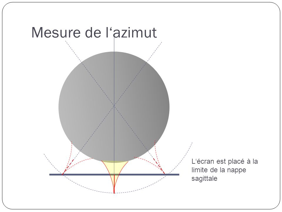 Mesure de lazimut Lécran est placé à la limite de la nappe sagittale