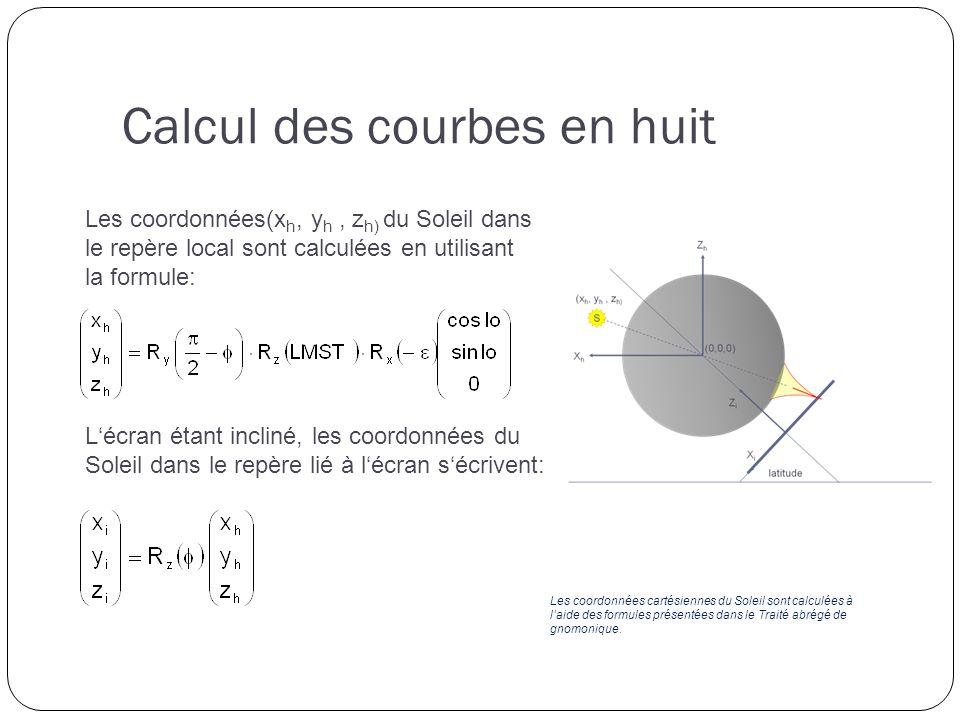 Calcul des courbes en huit Les coordonnées(x h, y h, z h) du Soleil dans le repère local sont calculées en utilisant la formule: Lécran étant incliné, les coordonnées du Soleil dans le repère lié à lécran sécrivent: Les coordonnées cartésiennes du Soleil sont calculées à laide des formules présentées dans le Traité abrégé de gnomonique.