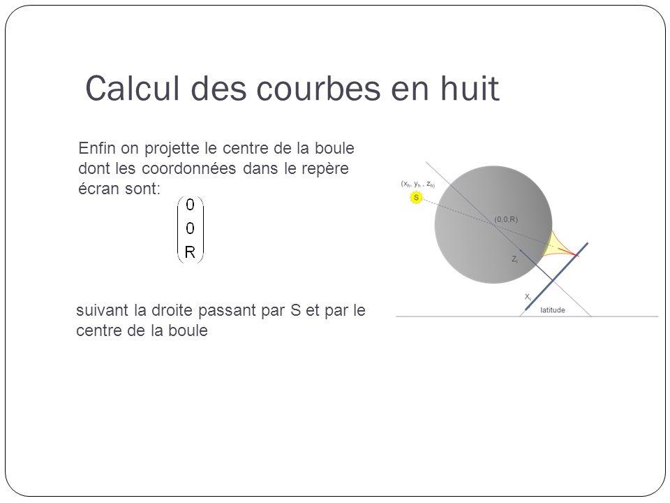 Calcul des courbes en huit Enfin on projette le centre de la boule dont les coordonnées dans le repère écran sont: suivant la droite passant par S et par le centre de la boule