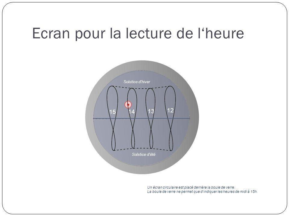 Ecran pour la lecture de lheure 12 13 14 15 Solstice dhiver Solstice dété Un écran circulaire est placé derrière la boule de verre.
