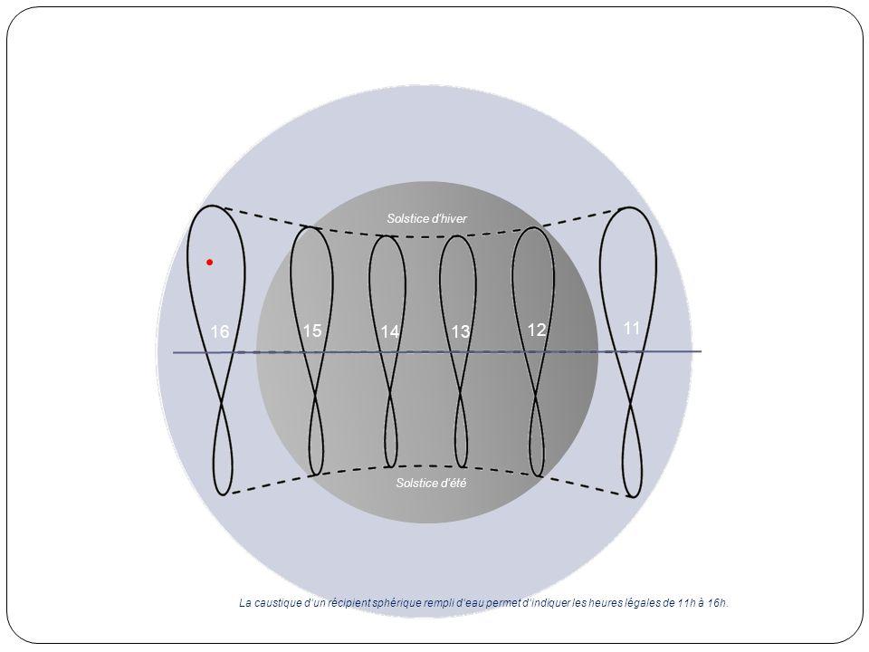 12 1314 15 Solstice dhiver Solstice dété 16 11 La caustique dun récipient sphérique rempli deau permet dindiquer les heures légales de 11h à 16h.