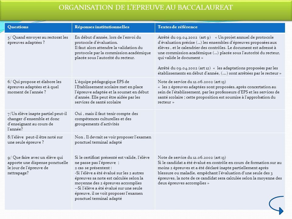 ORGANISATION DE LEPREUVE AU BACCALAUREAT QuestionsRéponses institutionnellesTextes de référence 5/ Quand envoyer au rectorat les épreuves adaptées ? E