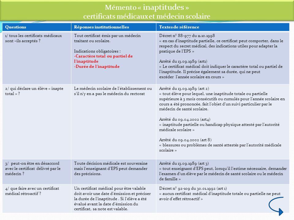 Mémento « inaptitudes » certificats médicaux et médecin scolaire QuestionsRéponses institutionnellesTextes de référence 1/ tous les certificats médica