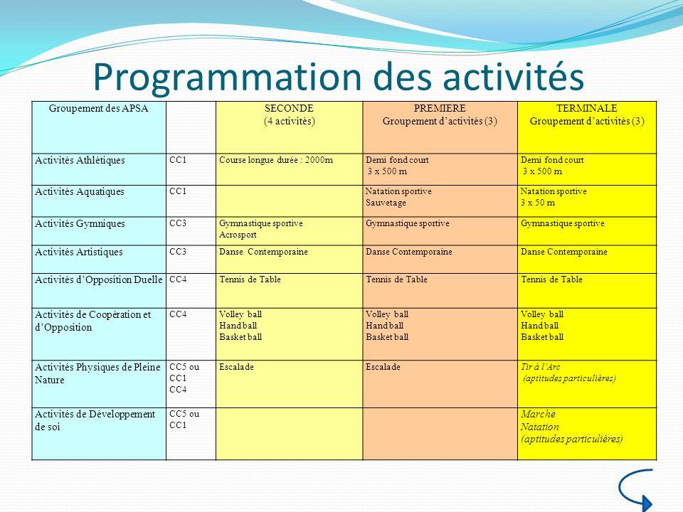 Groupement des APSASECONDE (4 activités) PREMIERE Groupement dactivités (3) TERMINALE Groupement dactivités (3) Activités Athlétiques CC1Course longue