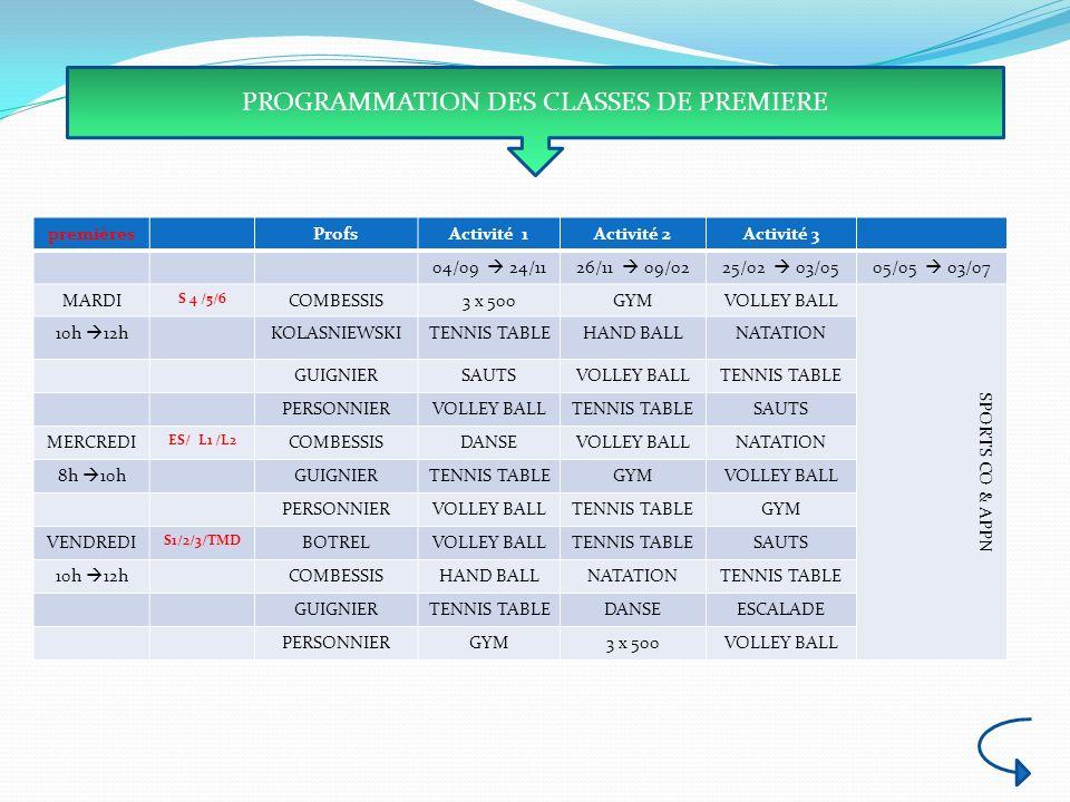 PROGRAMMATION DES CLASSES DE PREMIERE premièresProfsActivité 1Activité 2Activité 3 04/09 24/1126/11 09/0225/02 03/0505/05 03/07 MARDI S 4 /5/6 COMBESS