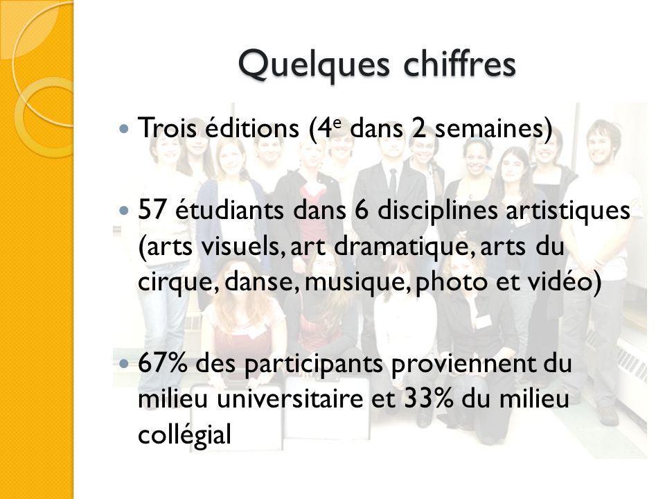 Quelques chiffres Trois éditions (4 e dans 2 semaines) 57 étudiants dans 6 disciplines artistiques (arts visuels, art dramatique, arts du cirque, danse, musique, photo et vidéo) 67% des participants proviennent du milieu universitaire et 33% du milieu collégial