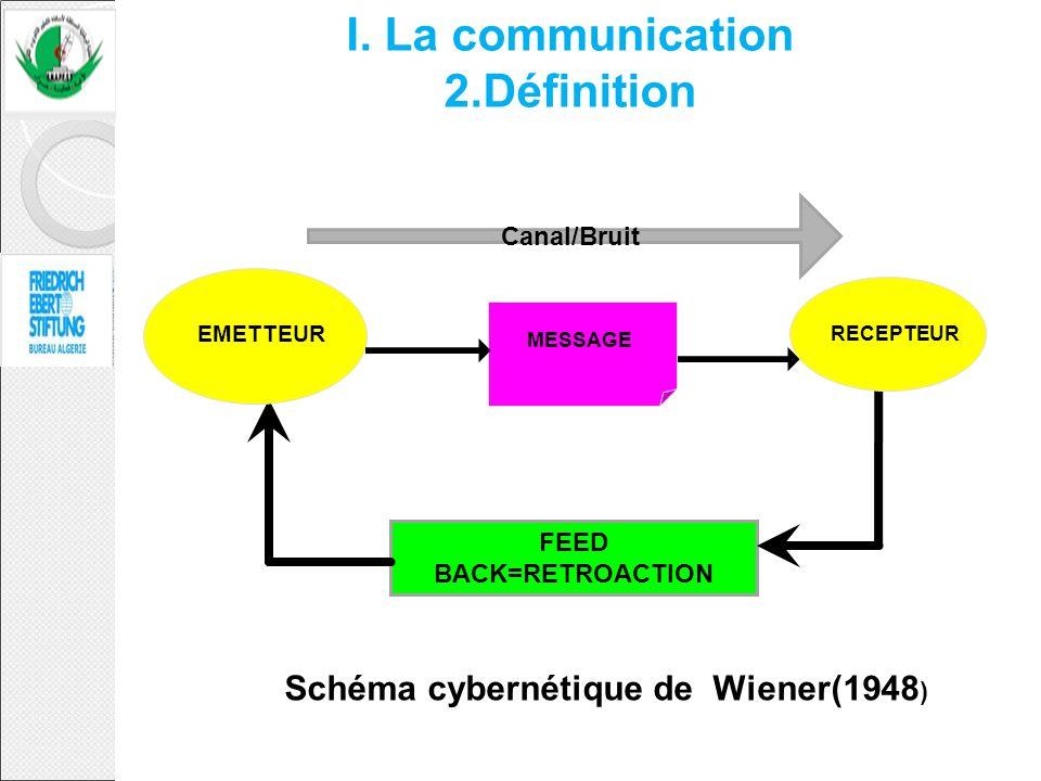 FEED BACK=RETROACTION Canal/Bruit Schéma cybernétique de Wiener(1948 ) EMETTEUR RECEPTEUR MESSAGE