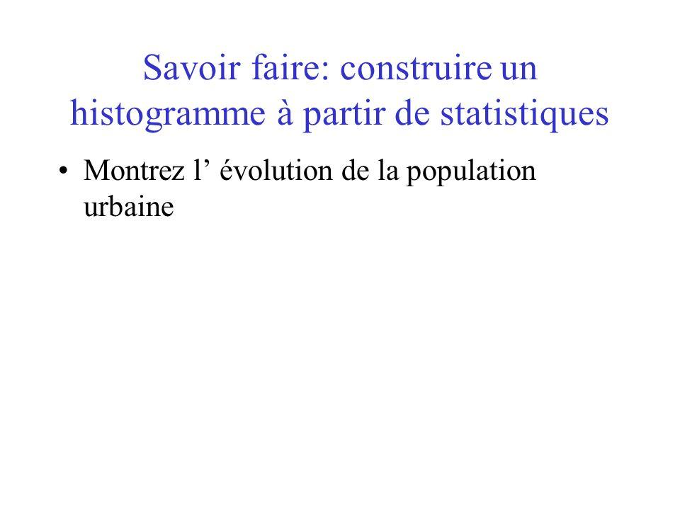 Savoir faire: construire un histogramme à partir de statistiques Montrez l évolution de la population urbaine