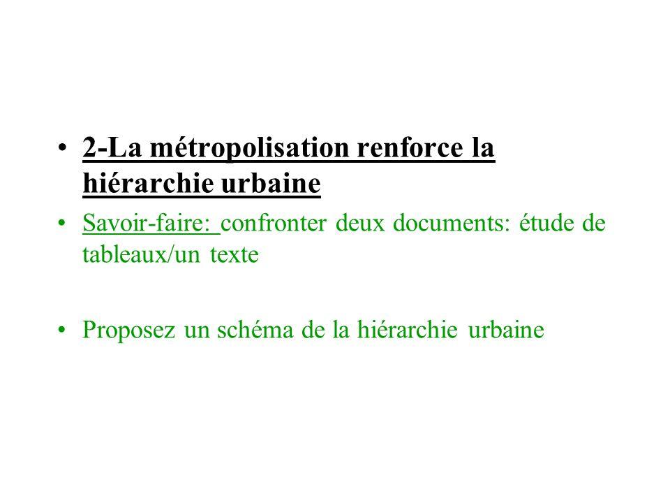 2-La métropolisation renforce la hiérarchie urbaine Savoir-faire: confronter deux documents: étude de tableaux/un texte Proposez un schéma de la hiéra