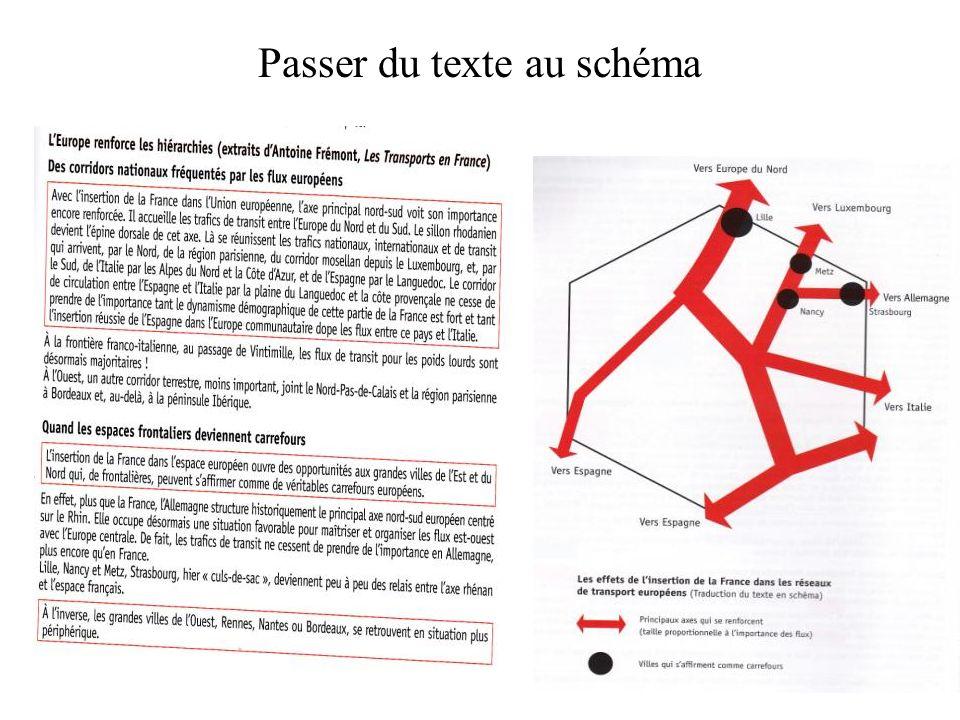 Passer du texte au schéma