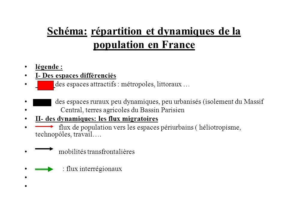 Schéma: répartition et dynamiques de la population en France légende : I- Des espaces différenciés des espaces attractifs : métropoles, littoraux … de