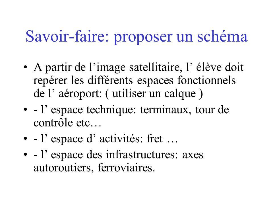 Savoir-faire: proposer un schéma A partir de limage satellitaire, l élève doit repérer les différents espaces fonctionnels de l aéroport: ( utiliser u