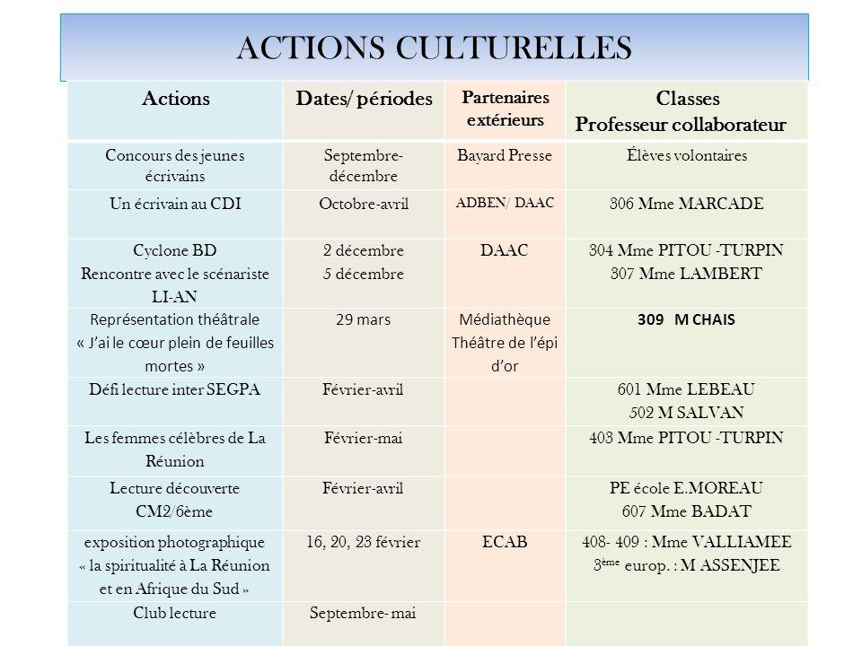 ACTIONS CULTURELLES ActionsDates/ périodes Partenaires extérieurs Classes Professeur collaborateur Concours des jeunes écrivains Septembre- décembre B