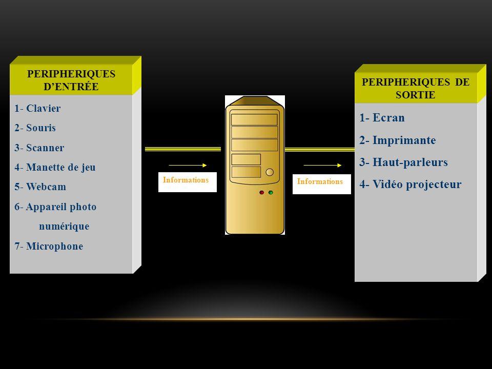 1- Clavier 2- Souris 3- Scanner 4- Manette de jeu 5- Webcam 6- Appareil photo numérique 7- Microphone PERIPHERIQUES DENTRÉE 1- Ecran 2- Imprimante 3-