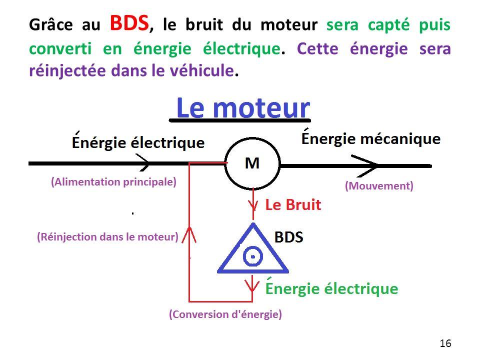Grâce au BDS, le bruit du moteur sera capté puis converti en énergie électrique.