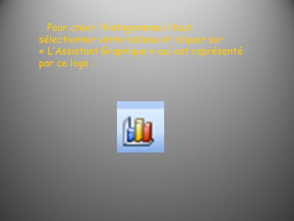 . Pour créer lhistogramme il faut sélectionner votre tableau et cliquer sur « LAssistant Graphique » qui est représenté par ce logo :