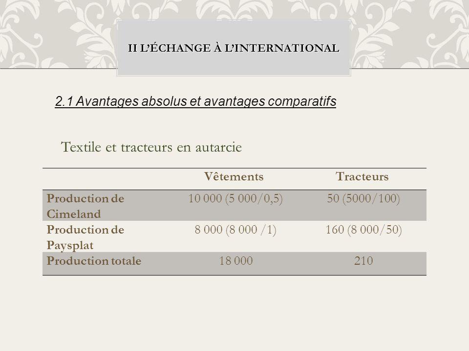II LÉCHANGE À LINTERNATIONAL VêtementsTracteurs Production de Cimeland 10 000 (5 000/0,5) 50 (5000/100) Production de Paysplat 8 000 (8 000 /1) 160 (8